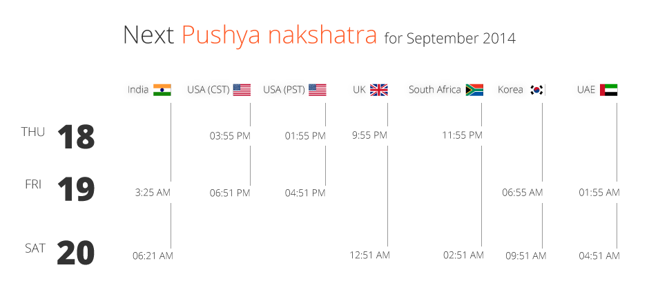 Pushya Nakshatra Sep 2014