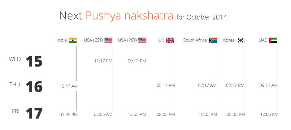 Pushya Nakshatra for swarna prashana october