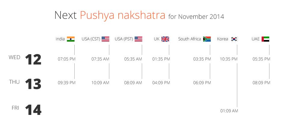 Pushaya Nakashatra Nov 2014