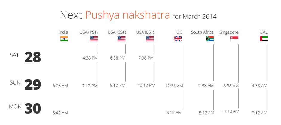 Pushya Nakshatra March 2015