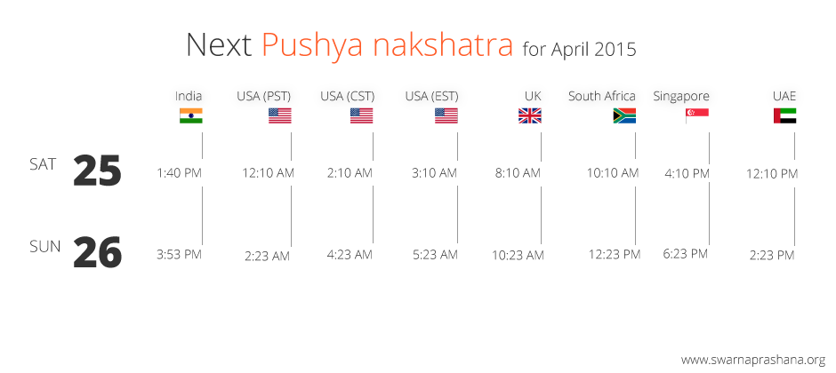 Pushya Nakshatra 2015 April